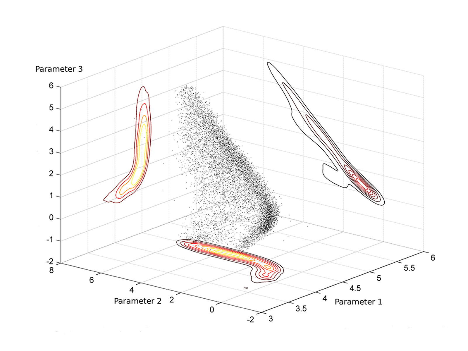 Sample from a probability distribution in the parameter space that shows a highly correlated structure.