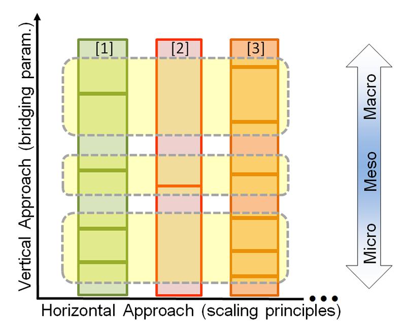 Hierarchien_Skalen5